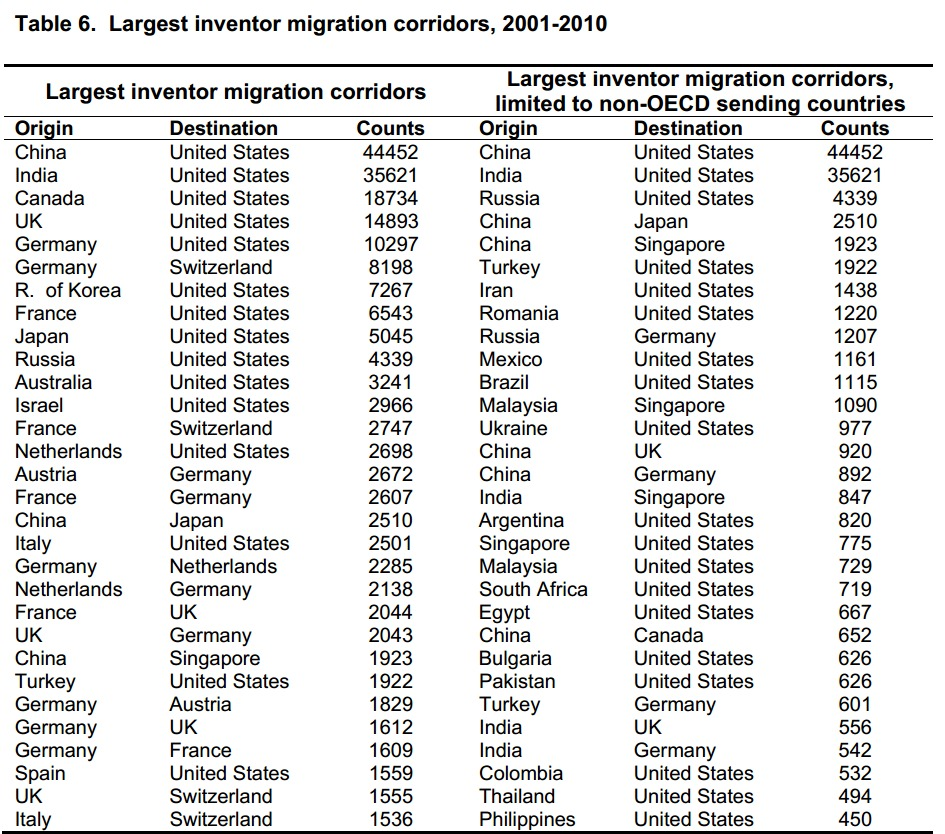 Largest Inventor Migration Destinations and Flows