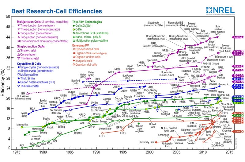 Solar Panel Efficiency Comparisions