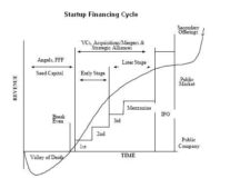 Startup financing cycle - Credit Wikipedia