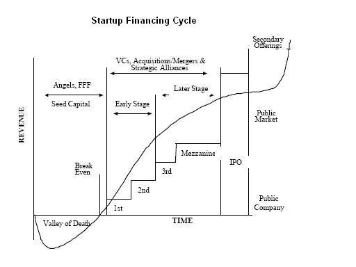 Startup financing cycle - Credit Wikipedia