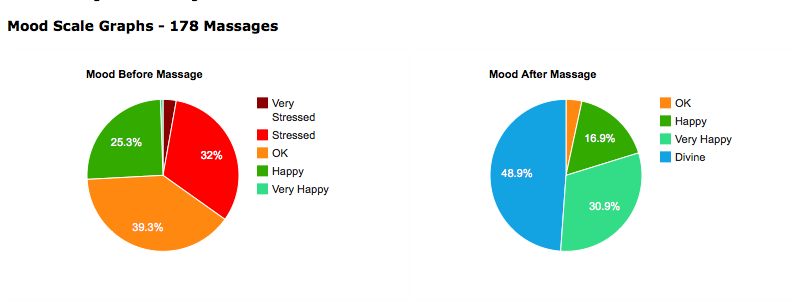 Mood scale graphs - 3 Minute-Angels