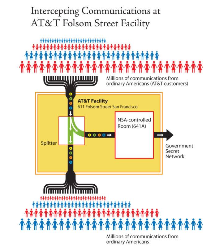 NSA Spying - Credit EFF Flickr