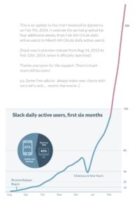 Slacks amazing Growth curve