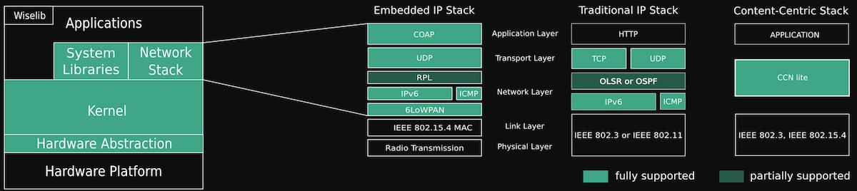 RIOT_network_architecture_dark_preview
