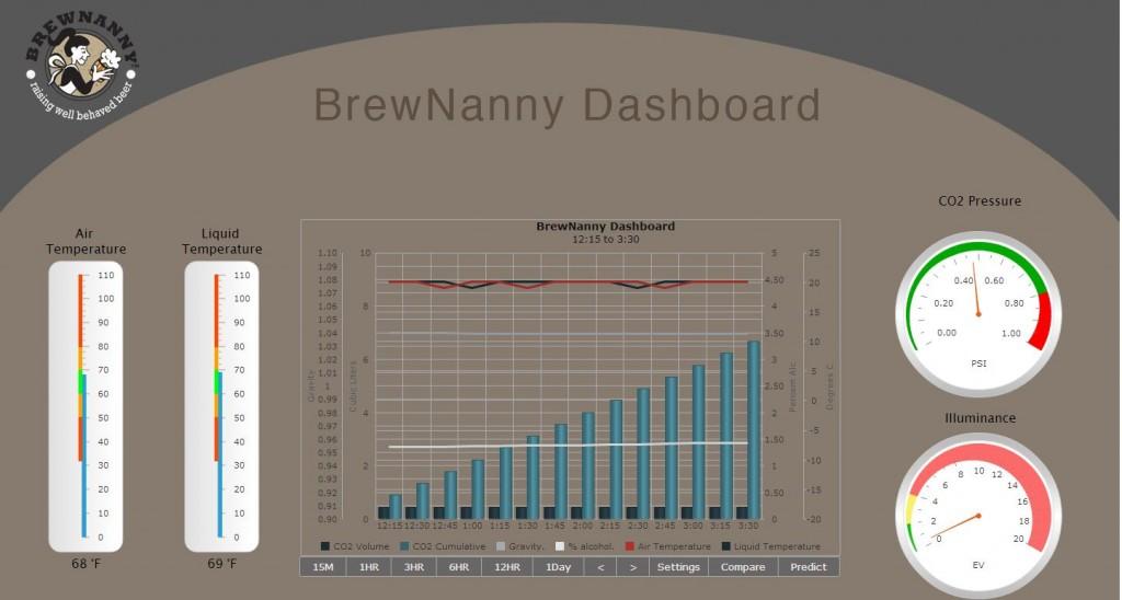 Brewnanny-Dashboard
