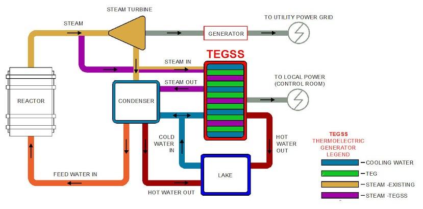 TEGGS