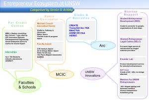 Entrepreneur Ecosystem UNSW