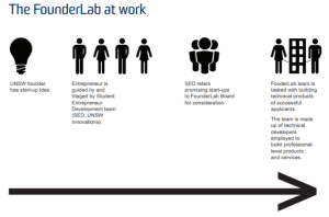 The FounderLab at Work